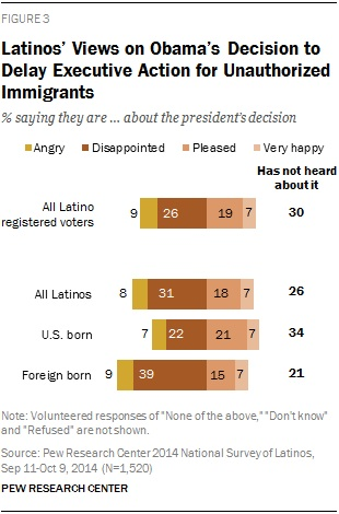 latino-split-on-presidents-decision-to-delay-executive-action-for-unauthorized-immigrants