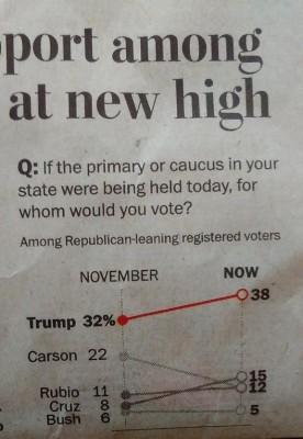 Foto de la encuesta publicada en la portada del WP.