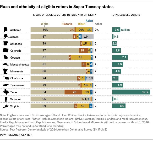 """Composición étnica del voto en los estados que celebran primarias el """"Súper martes"""". Tomada del Pew Research Center."""
