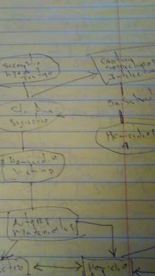 Fotografía de un esquema escrito por el detective Monroy.