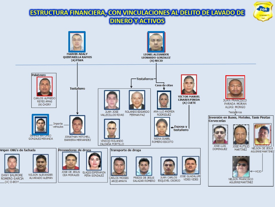 Este fue el esquema que presentó la FGR sobre los acusados de pertenecer o favorecer a la MS-13. Foto tomada de la presentación de la Fiscalía General de la República.