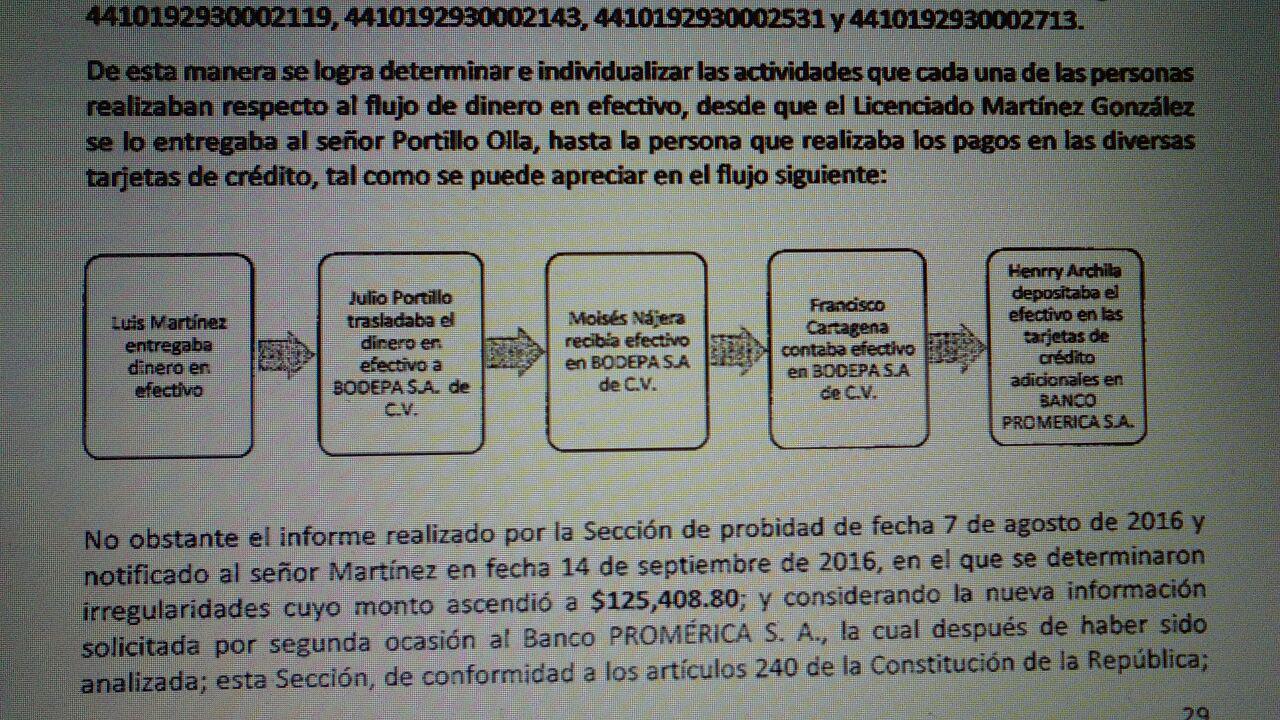 Flujo de pagos a tarjetas de crédito a través de la empresa Bodepa. Informe de Probidad.