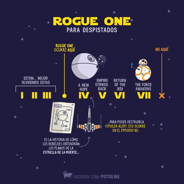 Pictoline publicó este gráfico que ubica el tiempo de la trama de Star Wars en la que ocurren los sucesos de Rogue One.