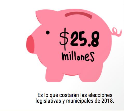 Las elecciones costarán $25 millones